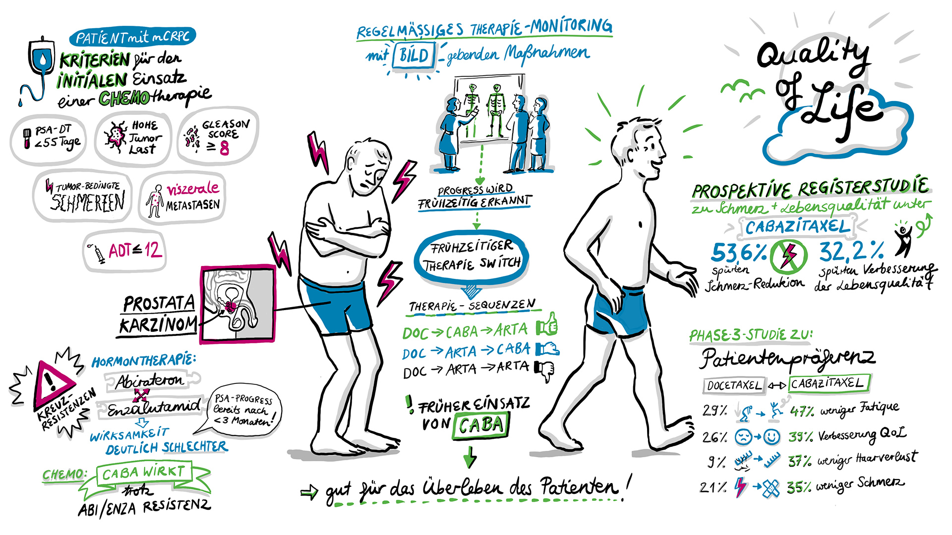 Onkologie Graphic Recording